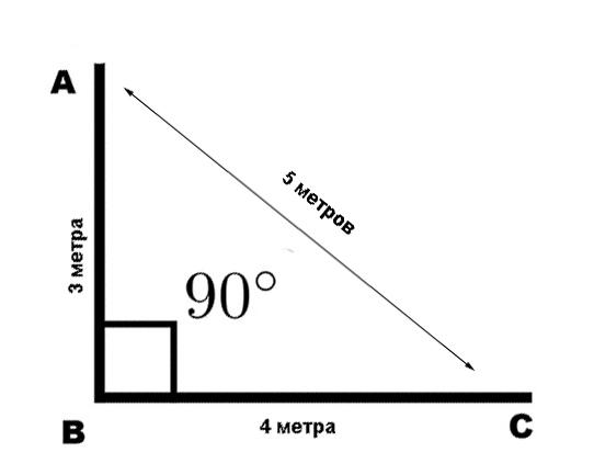 Принцип создания прямого угла на плоскости