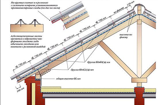 Принцип установки покрытия