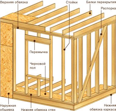 Принцип устройства стены