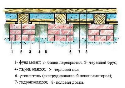 Принцип утепления деревянного пола