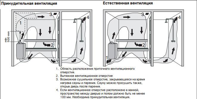 Вентиляция в сауне с электрокаменкой своими руками 96
