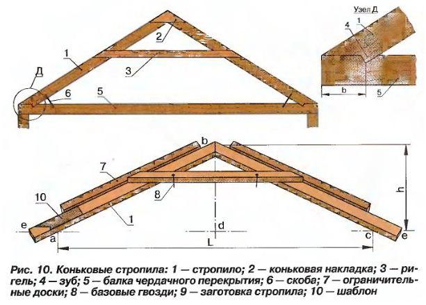 Простейший стропильный блок для крыши.