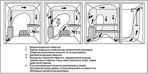 Расположение вентиляционных отверстий