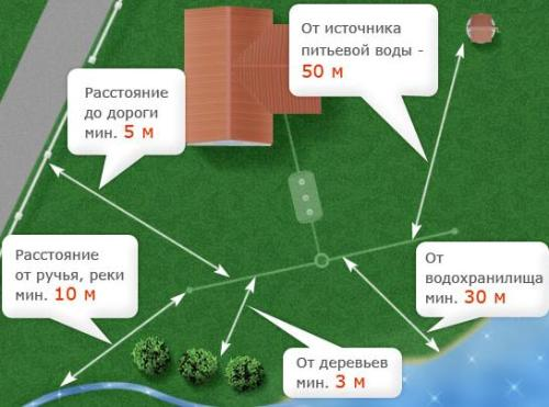 Расстояние канализации от других объектов на участке