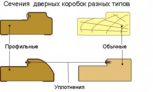 Различные варианты дверных коробок с четвертью