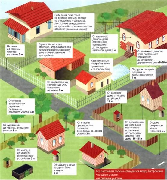 Рекомендуемое расстояние различных построек