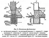 Схема фундамента.