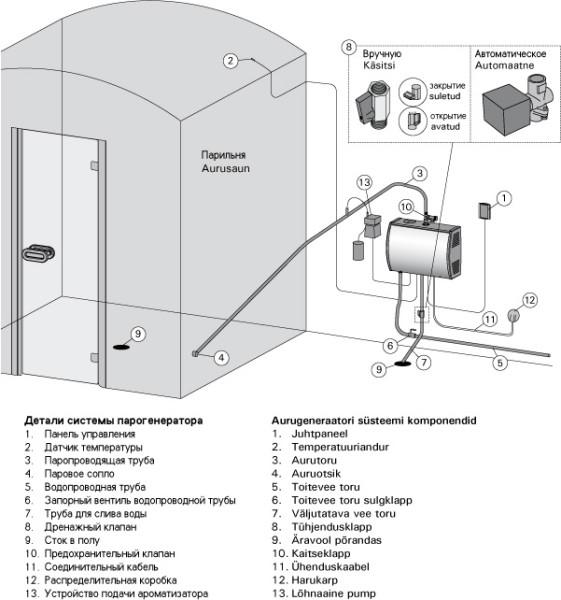 Схема подключения парогенератора
