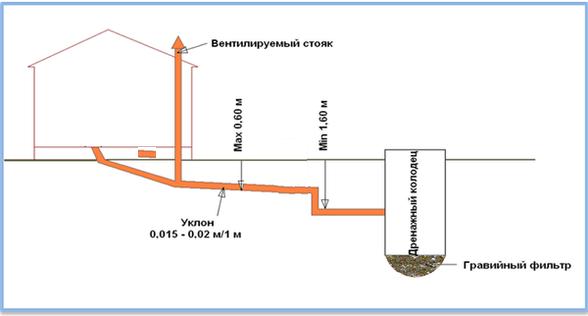 Схема прокладки канализационных труб в бане