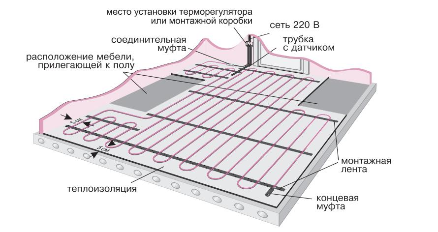 Схема раскладки кабеля теплого