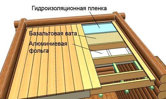 Схема расположения слоёв потолочной структуры