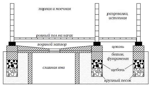 Схема с ямой под моечным отделением