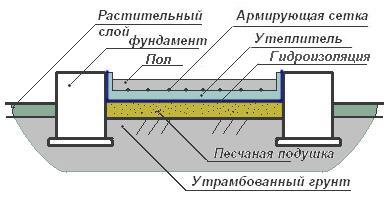Схема «сэндвича» бетонного пола