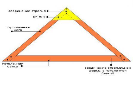 Схема соединения элементов стропильной системы