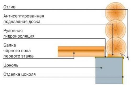 Схема стены из брёвен