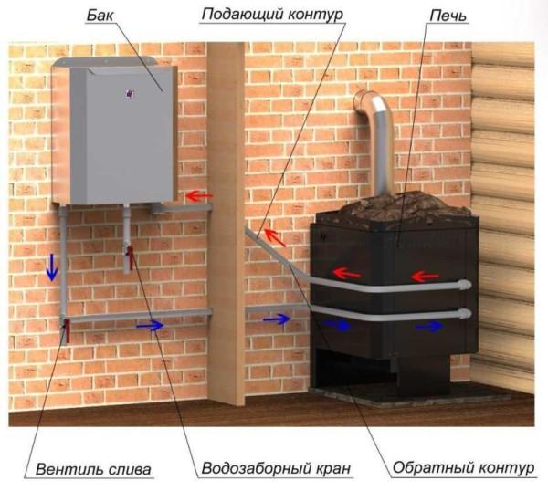 Схема циркуляции воды в выносной конструкции.