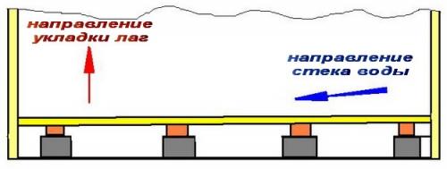 Схема укладки лаг в парной