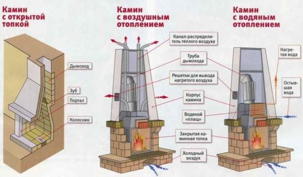 Схема устройства каминопечей с различным отоплением.