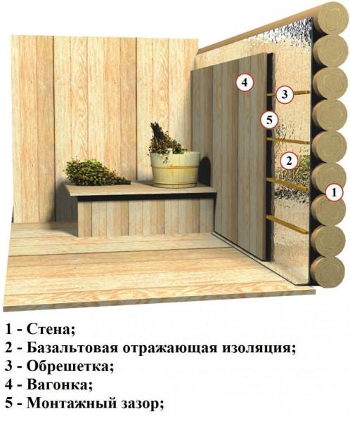 Схема утепления бревенчатой бани