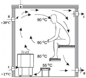 Схема вентиляции №1