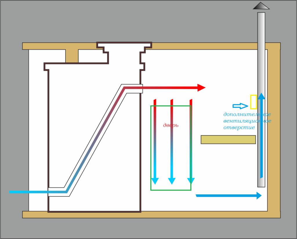 Как сделать вентиляцию в бане своими руками