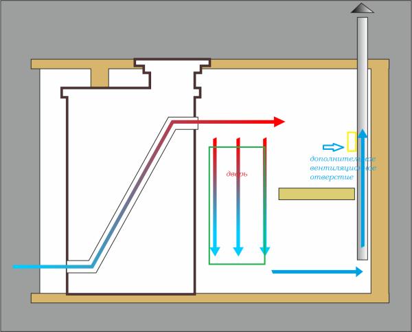 Схема вентиляции для парилки в общественной бане, соответствующая требованиям нормативных актов