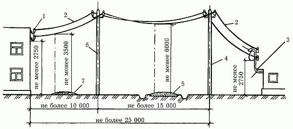 Схема воздушной прокладки силового провода