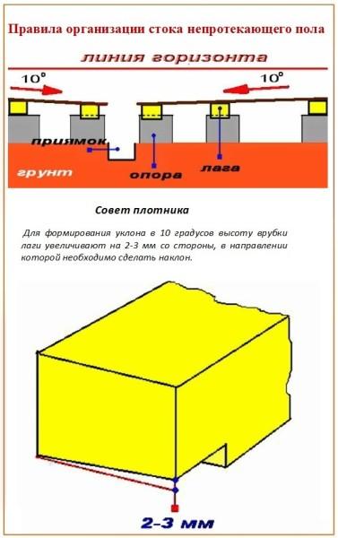 Схематическое изображение создания наклонной поверхности путём подрубки балок