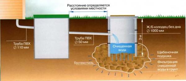 Схематическое изображение устройства септика