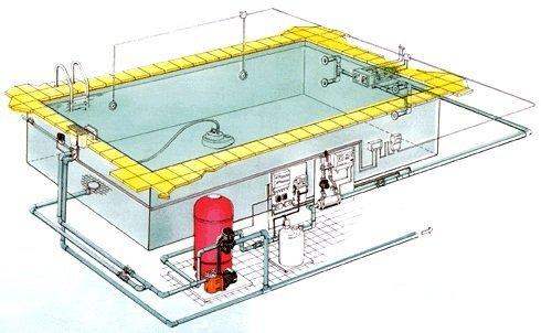 Системы обслуживания бассейна могут быть довольно сложными и требовать наличия специальных знаний при монтаже
