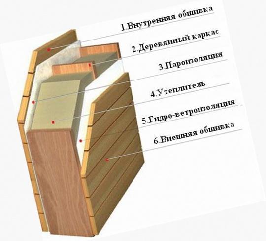 Способ теплоизоляции каркасной стены