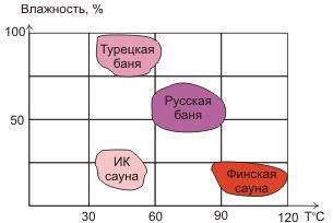 Сравнительная диаграмма.