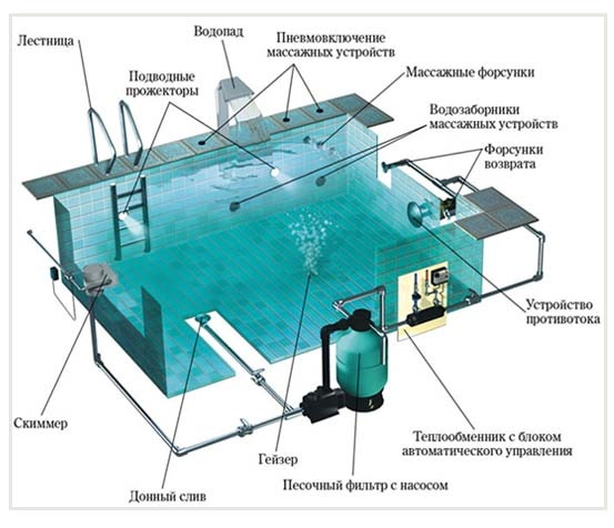Стандартная схема устройства прямоугольного бассейна.