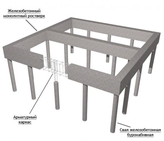 Столбчатый фундамент с монолитным бетонным ростверком.