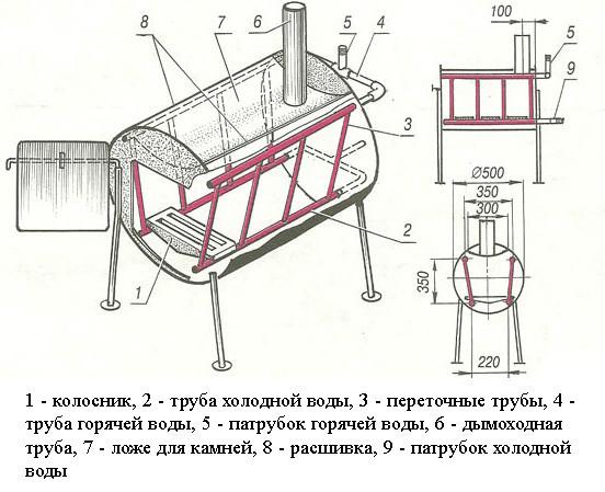 Металлическая печь для бани из трубы своими руками чертежи и
