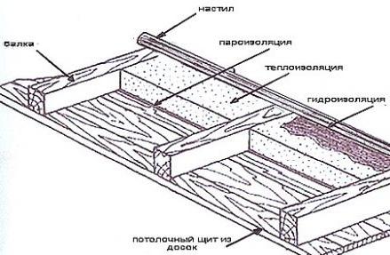 Строение потолка