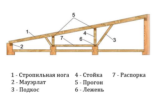 Стропильная система односкатной крыши для банного помещения