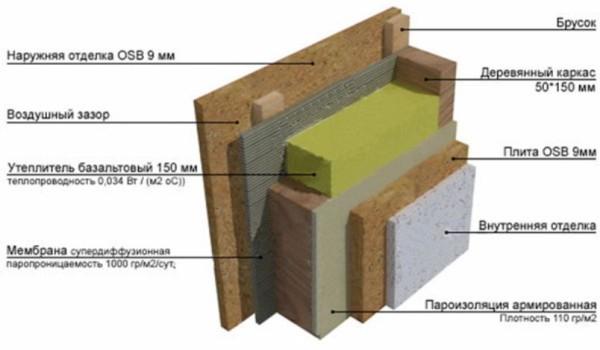 Структура каркасных стен.