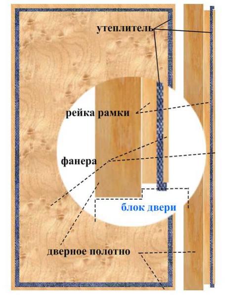 Структура утепленного дверного полотна.
