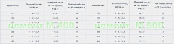 Таблица для составления бетонов разных марок