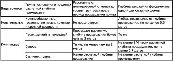 Таблица, помогающая определиться с глубиной закладки.
