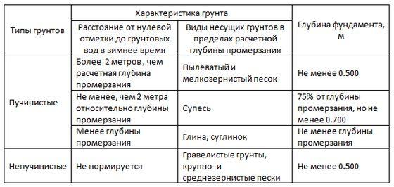 Таблица зависимости глубины фундамента от характеристик грунта.