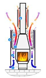 """Такой простой вариант с одноканальным проходом воздушного потока от холодного к горячему совсем не означает худший, скорее наоборот, именно в простоте конструкции и кроется успех будущего использования (схема """"E"""")"""