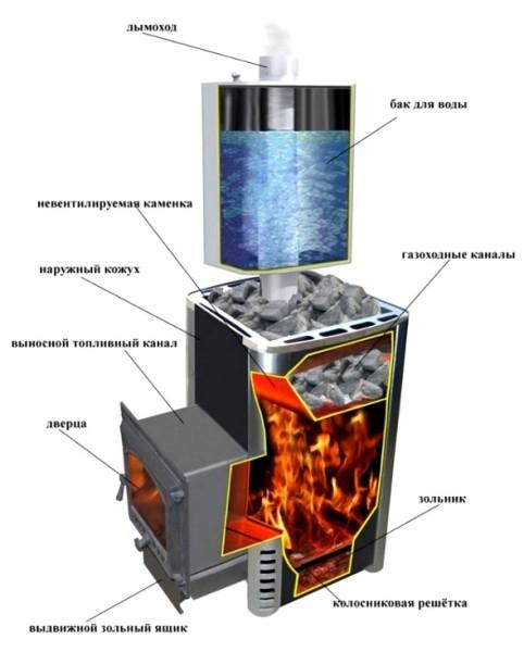 Тепло для нагрева воды в баке отбирается у продуктов сгорания на выходе из топки.