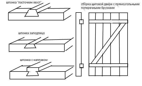 Сделать деревянную дверь из досок своими руками