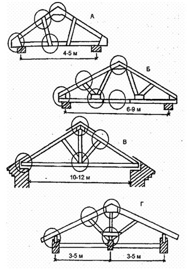 Укрепление двухскатной крыши.