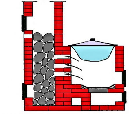 Упрощенный чертеж банной печи вполне понятен опытным строителям