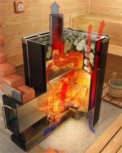 Устройство газовой печи