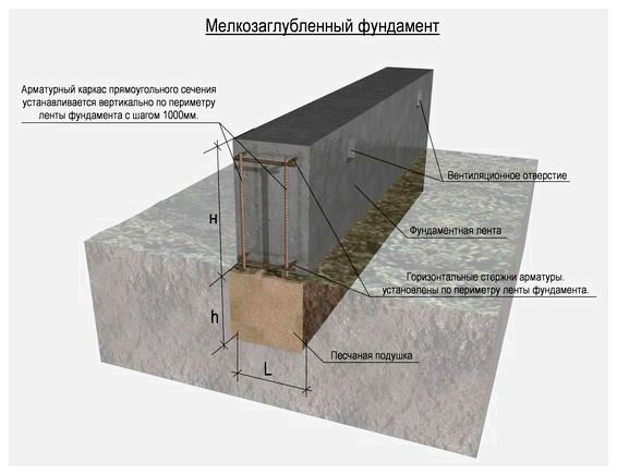 Устройство ленточного фундамента под баню.