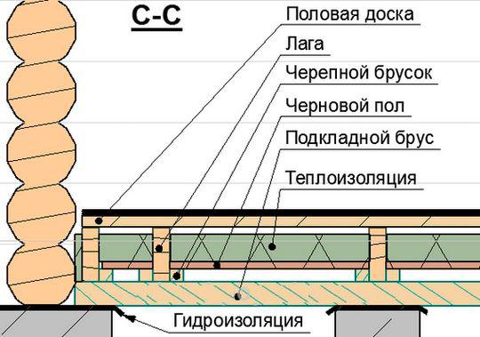 Устройство пола в предбаннике. В качестве теплоизоляции может использоваться минеральная или стекловата.